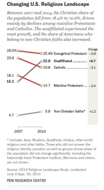 http://www.pewforum.org/2015/05/12/americas-changing-religious-landscape/pf_15-05-05_rls2_1_310px/